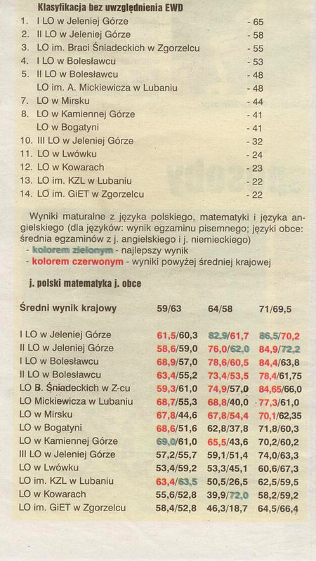 ranking szkół 2014